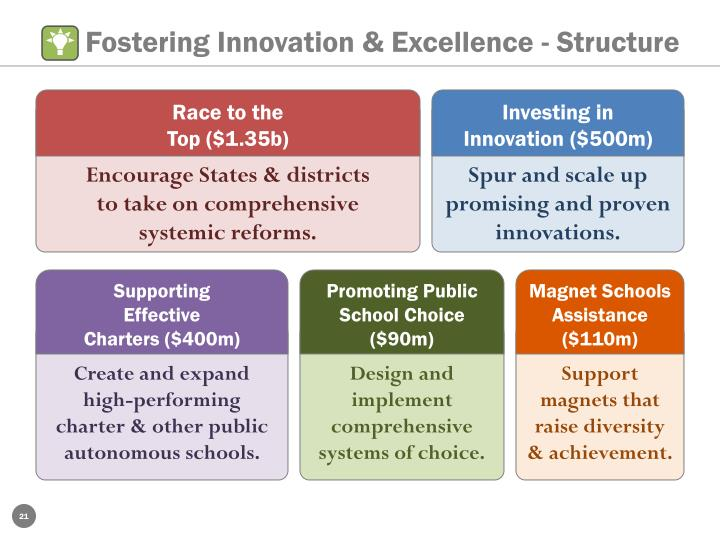 Fostering Innovation & Excellence - Structure