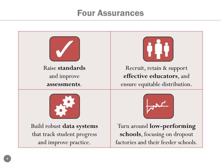 Four Assurances