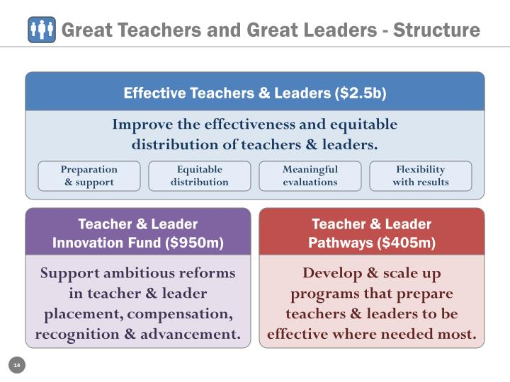 Great Teachers and Great Leaders - Structure
