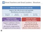 great teachers and great leaders structure