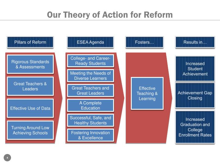 Our Theory of Action for Reform
