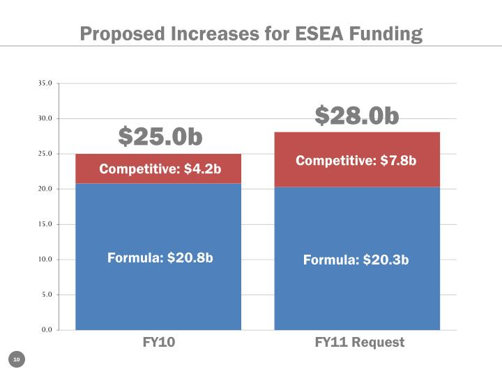 Proposed Increases for ESEA Funding