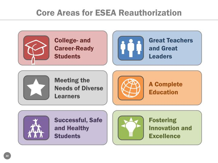Core Areas for ESEA Reauthorization