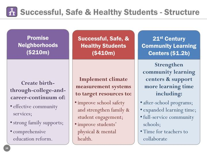 Successful, Safe & Healthy Students - Structure