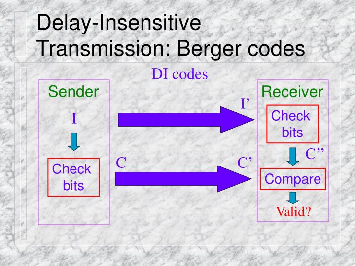 Delay-Insensitive Transmission: Berger codes