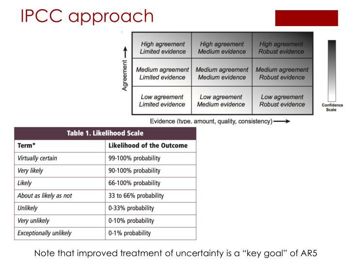 IPCC approach