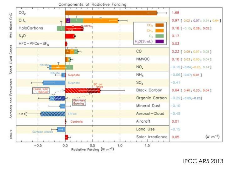 IPCC AR5 2013