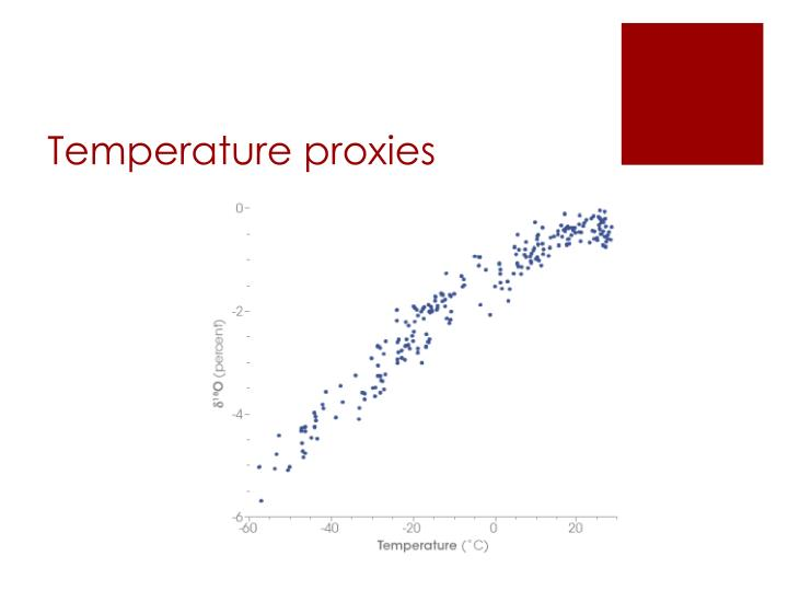 Temperature proxies