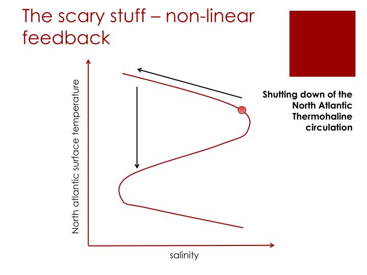 The scary stuff – non-linear feedback
