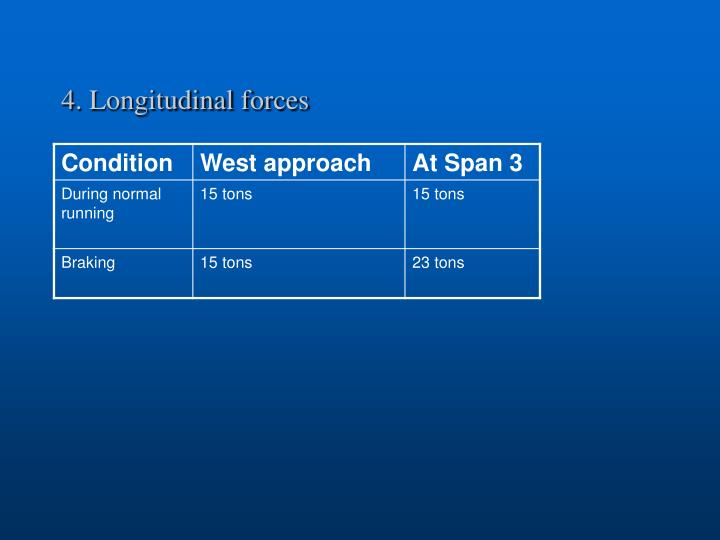 4. Longitudinal forces