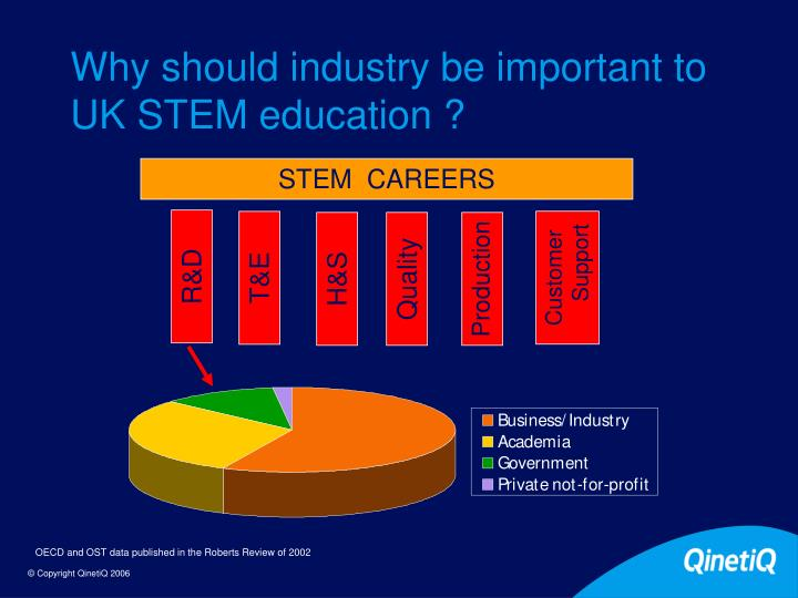 Why should industry be important to UK STEM education ?