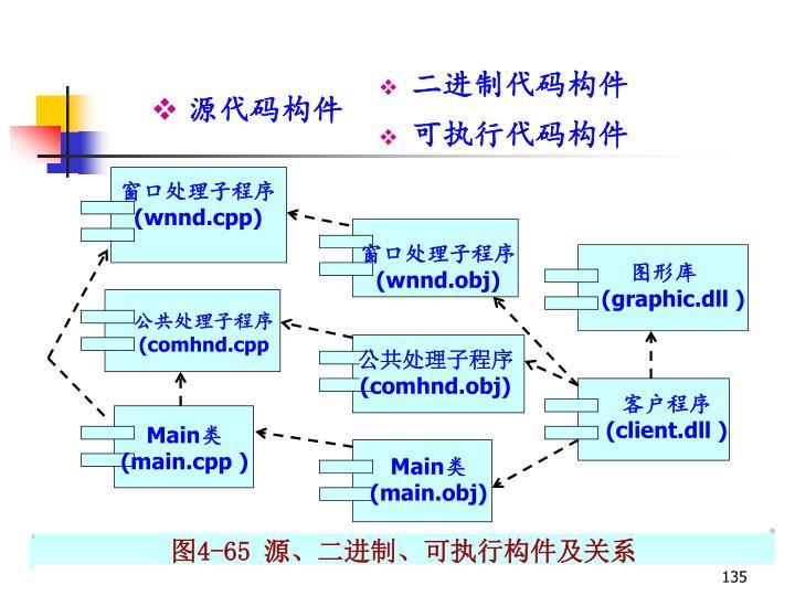 二进制代码构件