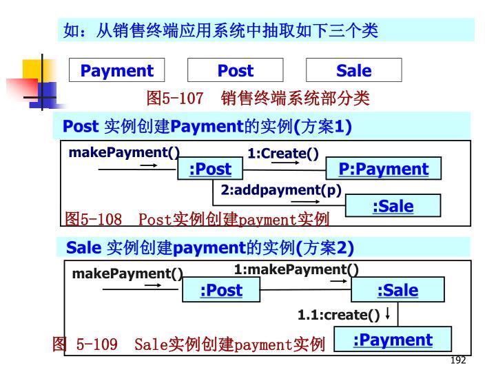 如:从销售终端应用系统中抽取如下三个类