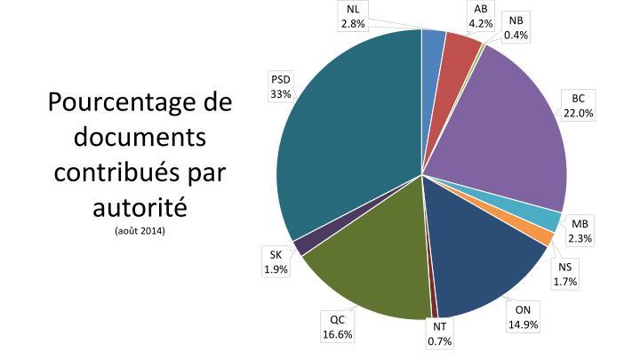 Pourcentage de documents contribués par autorité