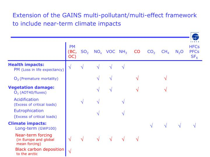 Extension of the GAINS multi-pollutant/multi-effect framework to include near-term climate impacts