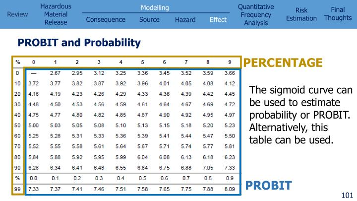 PROBIT and Probability