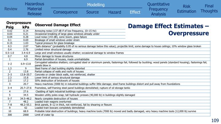 Damage Effect Estimates –