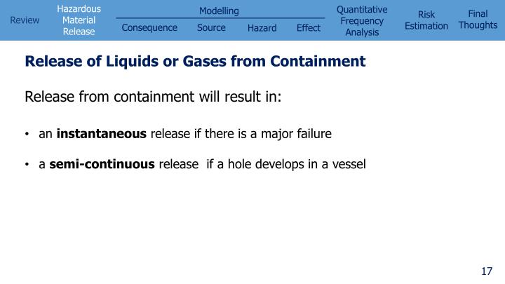 Release of Liquids or Gases from Containment