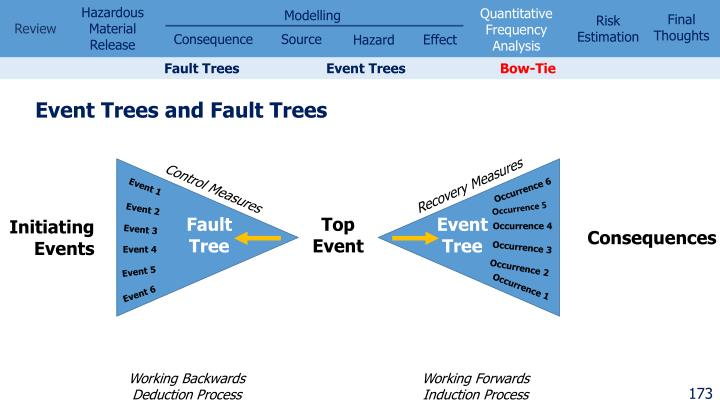 Fault Trees  	    	Event Trees