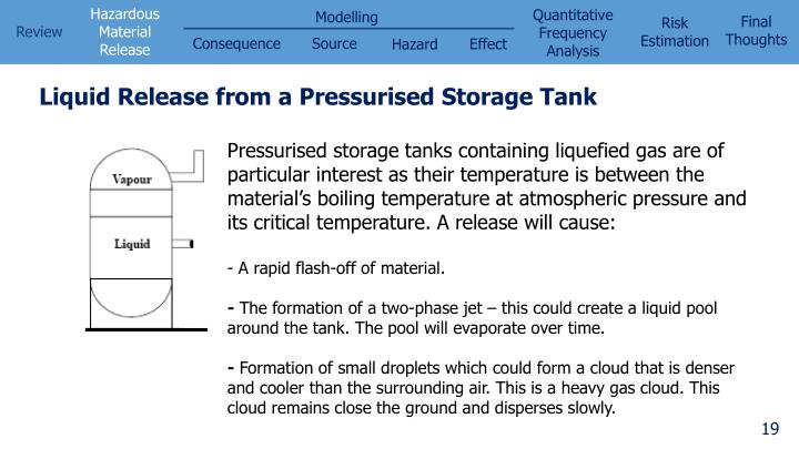 Liquid Release from a Pressurised Storage Tank