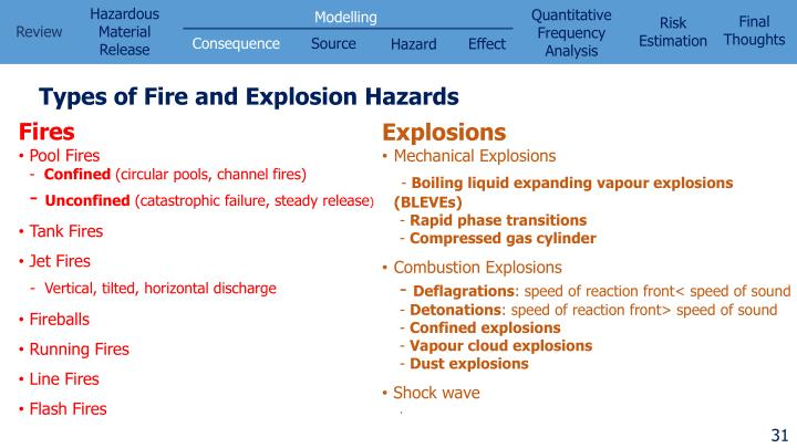 Types of Fire and Explosion Hazards