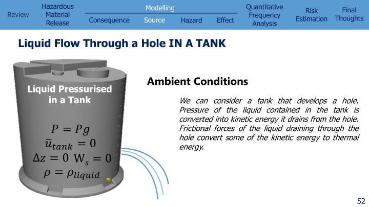 Liquid Flow Through a Hole IN A TANK