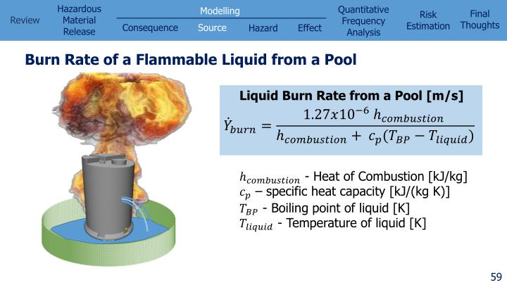 Burn Rate of a Flammable Liquid from a Pool