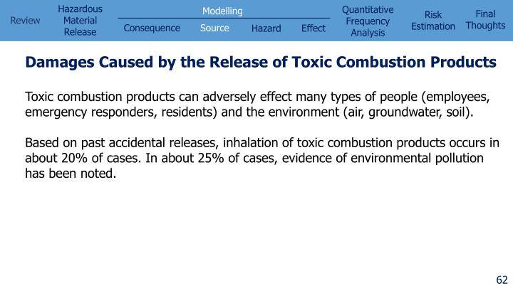 Damages Caused by the Release of Toxic Combustion Products