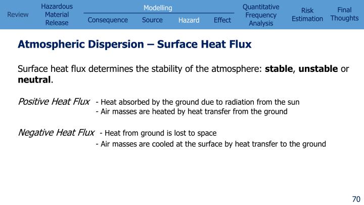 Atmospheric Dispersion – Surface Heat Flux