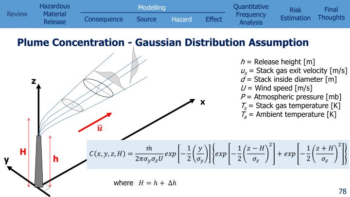 Plume Concentration - Gaussian Distribution Assumption
