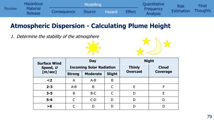Atmospheric Dispersion - Calculating Plume Height
