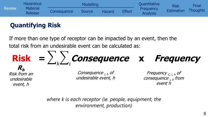 Quantifying Risk