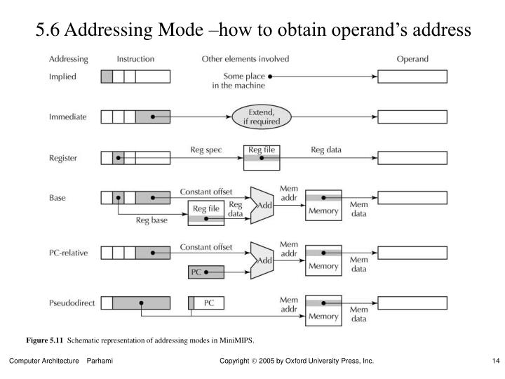 5.6 Addressing Mode –how to obtain operand's address