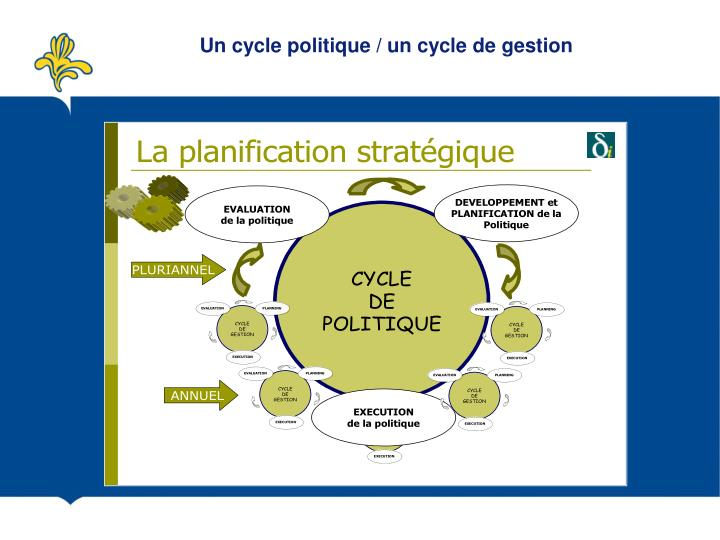 Un cycle politique / un cycle de gestion