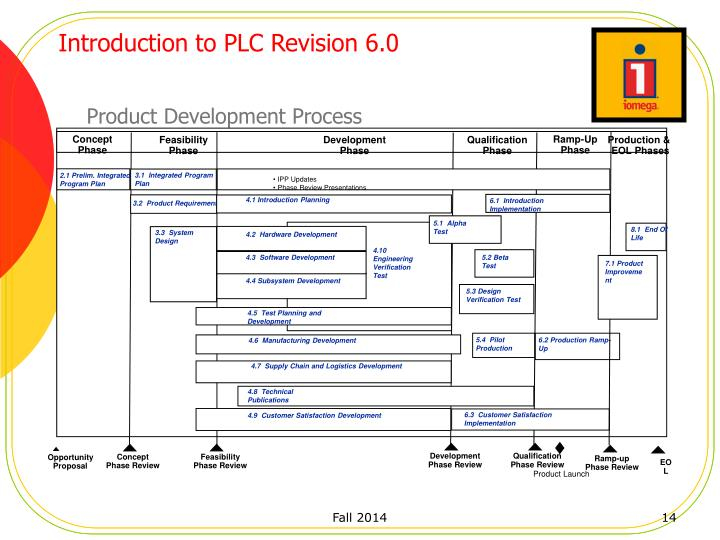 Introduction to PLC Revision 6.0