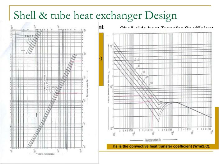 Shell & tube heat exchanger Design