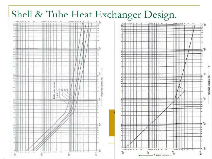 Shell & Tube Heat Exchanger Design.