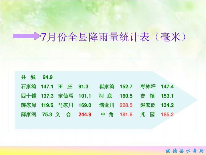 7月份全县降雨量统计表(毫米)