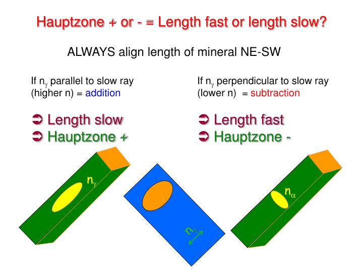 Hauptzone + or - = Length fast or length slow?
