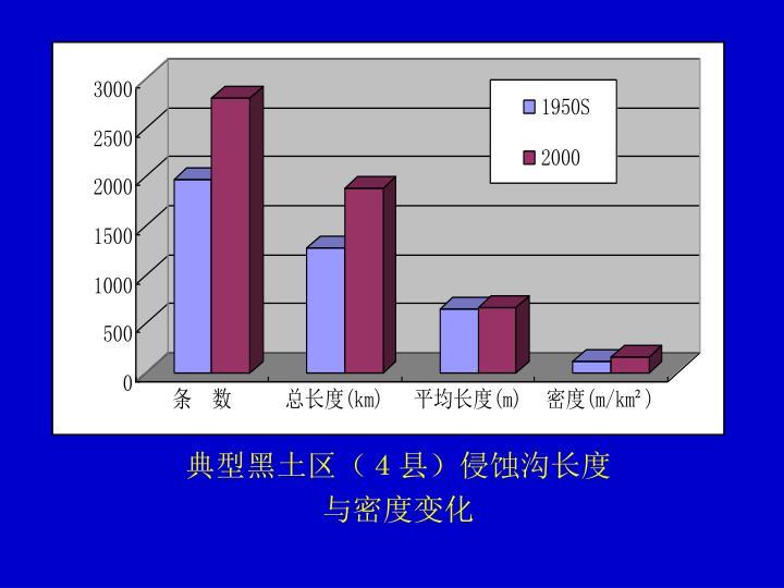 典型黑土区(4县)侵蚀沟长度