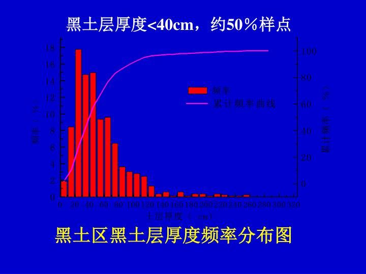 黑土区黑土层厚度频率分布图