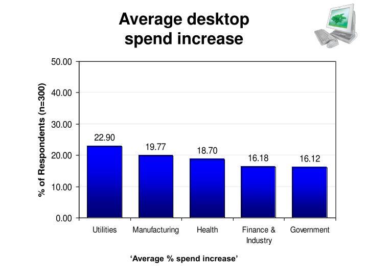 Average desktop