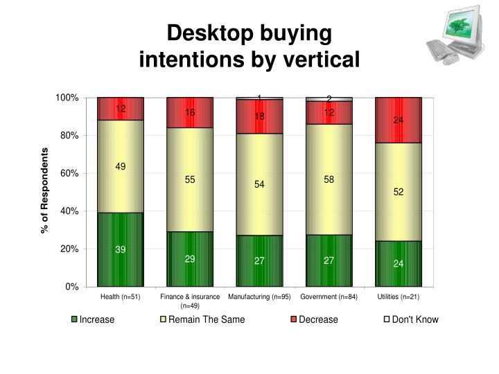 Desktop buying