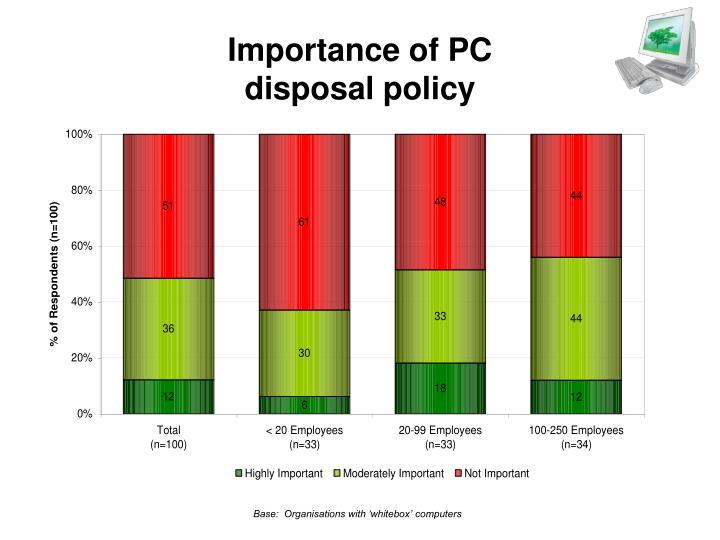 Importance of PC