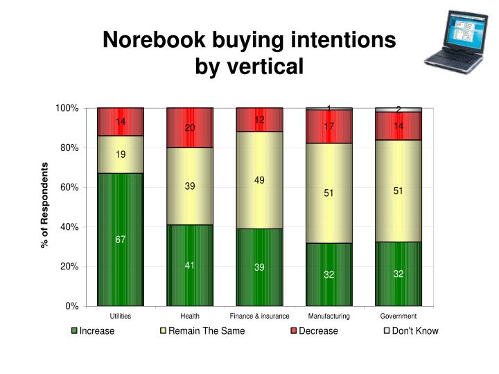 Norebook buying intentions