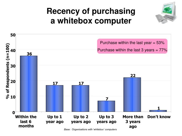 Recency of purchasing
