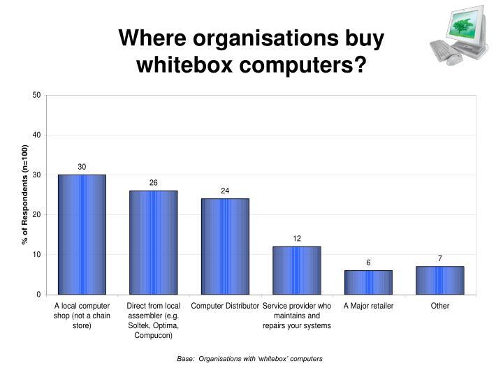 Where organisations buy