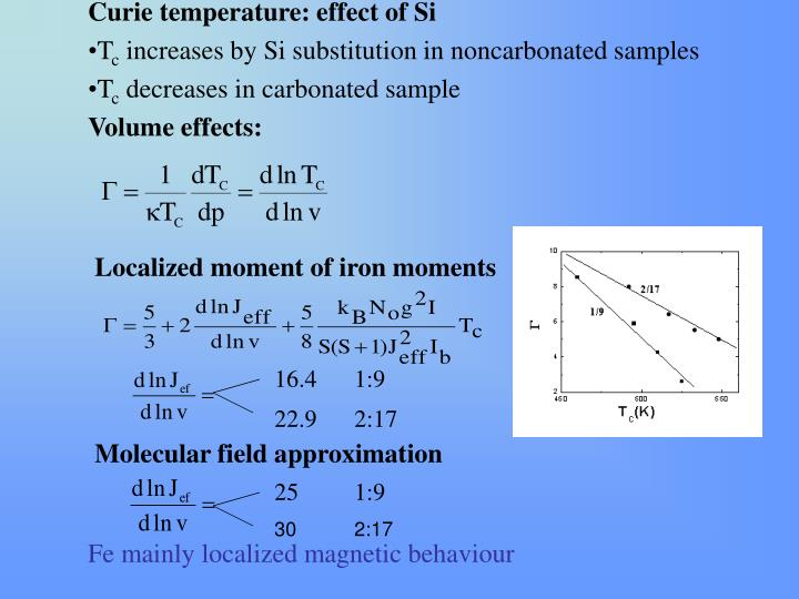 Curie temperature: effect of Si
