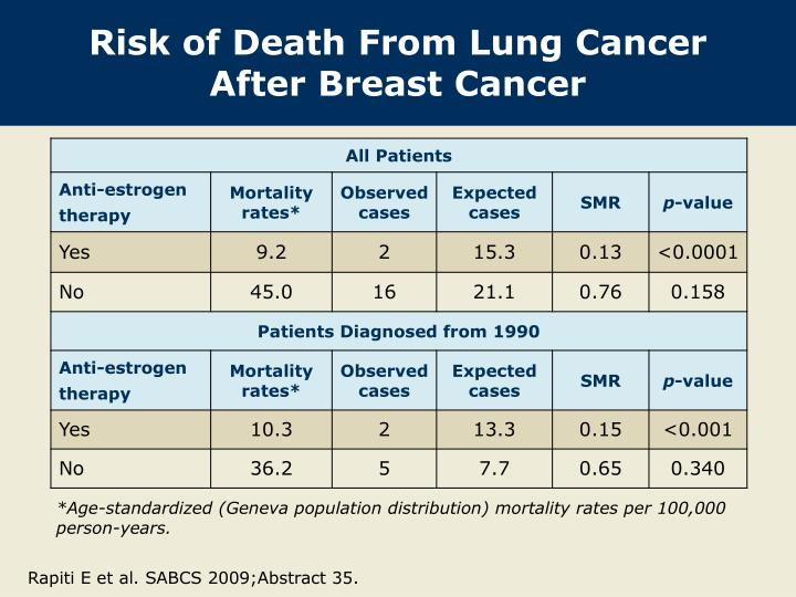 lung cancer after breast cancer