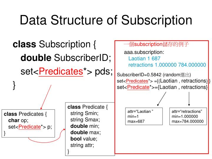 Data Structure of Subscription